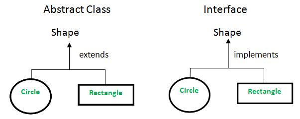 Handler mechanism description