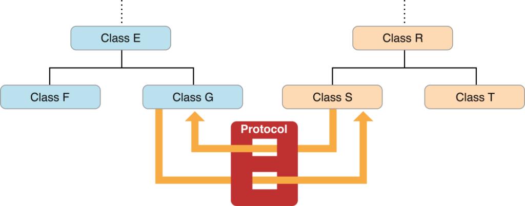 objective c protocols