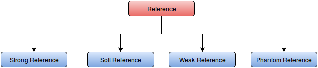 types of references
