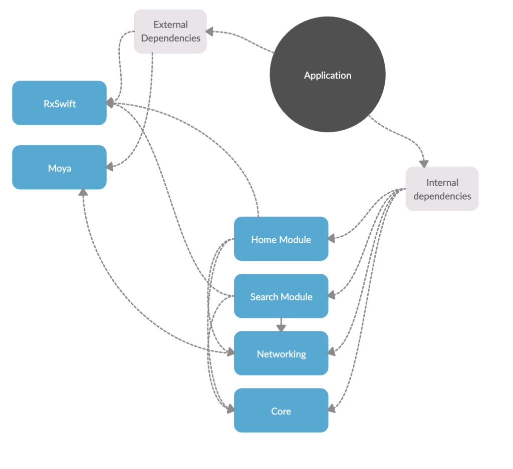 modules iOS developer interview questions