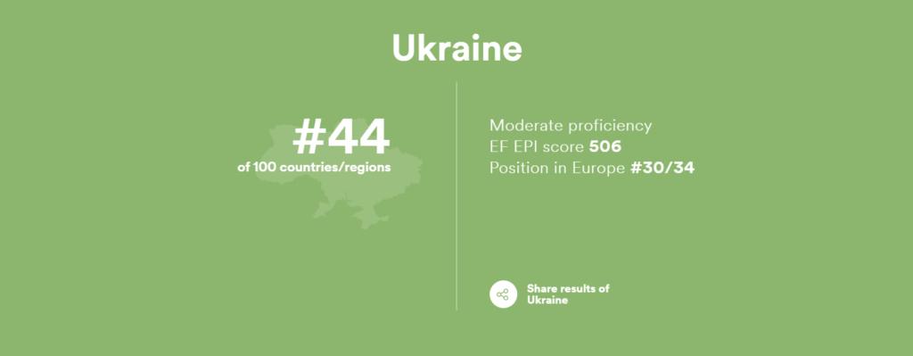 Ukraine English Knowledge Statistics EF.edu