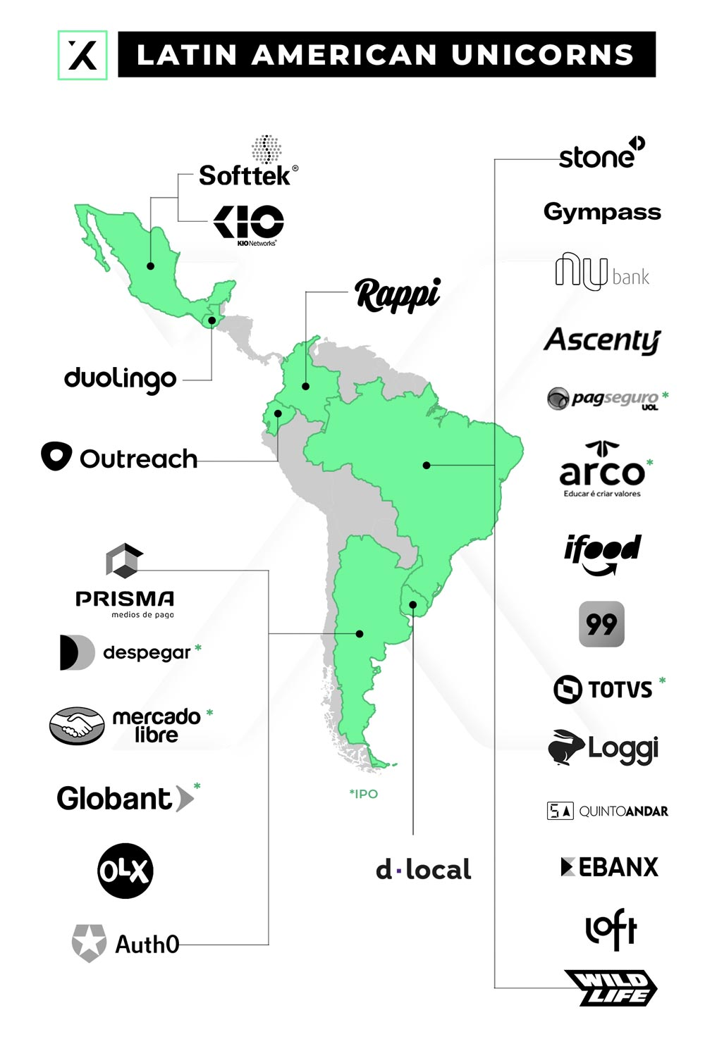 Startup unicorns in Latin America and South America