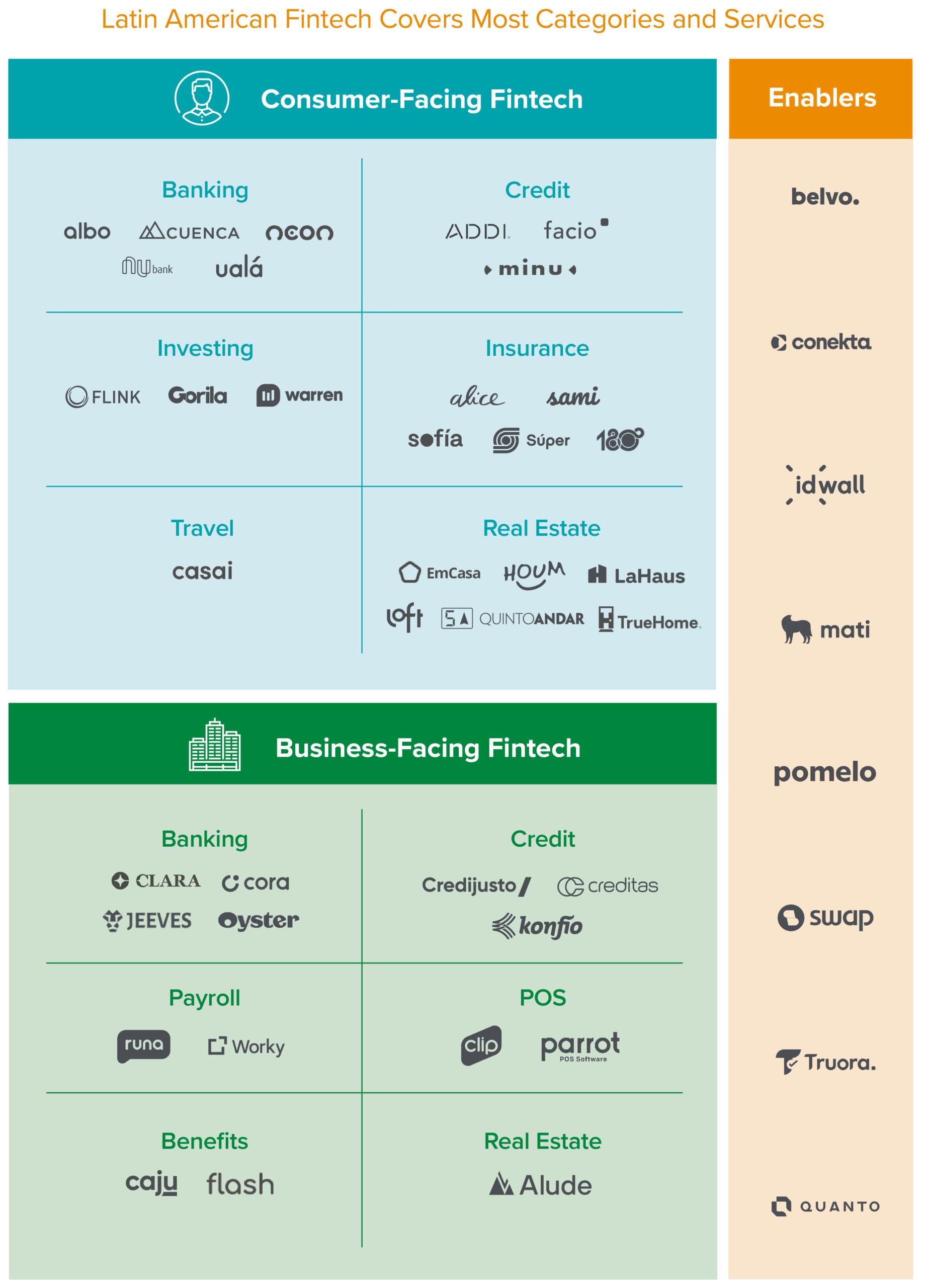 Latin America Fintech boom