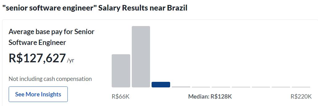 Brazil software engineer salries