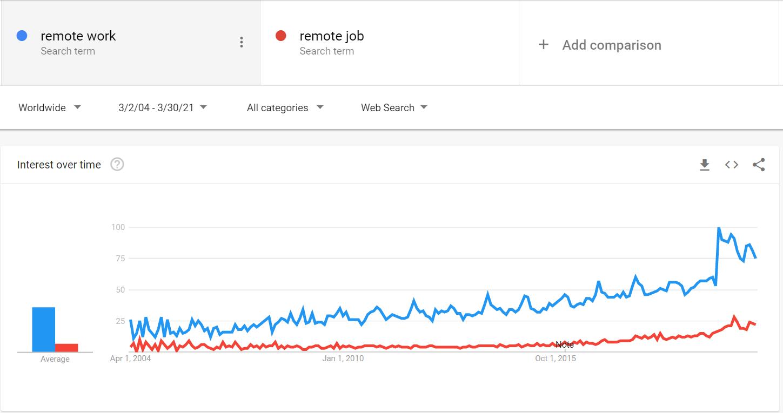 Google Trends Remote Work 2020