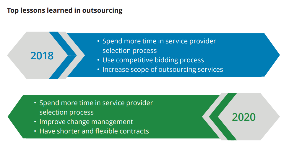 Top lessons leaned in outsourcing Deloitte Survey