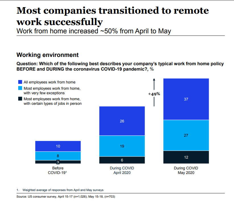 Mckinsey Report on Working environment during COVID-19 epidemic
