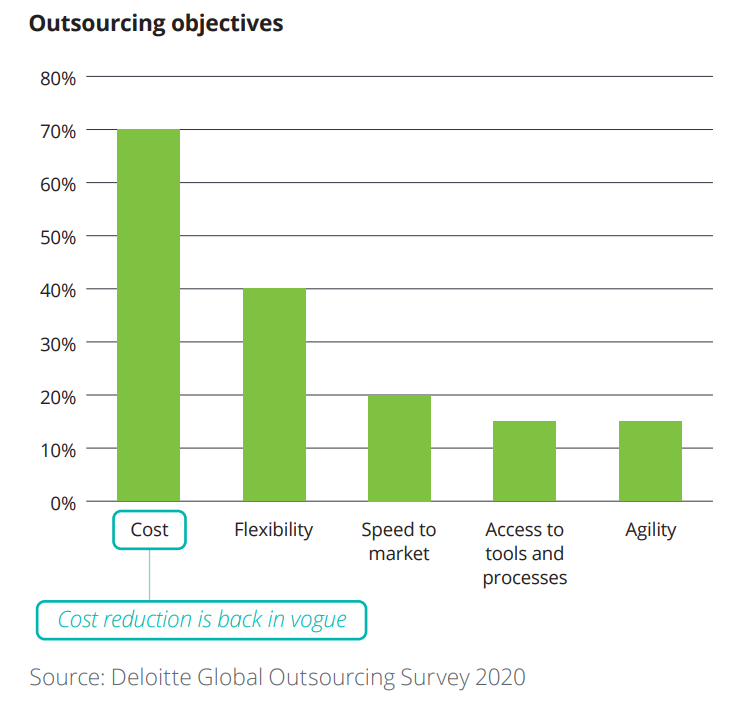 Outsourcing Objectives 2020 Deloitte Outsourcing Survey