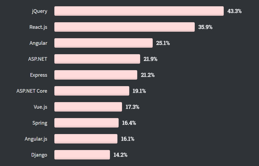 Angular Framework Most Popular StackOverflow Survey