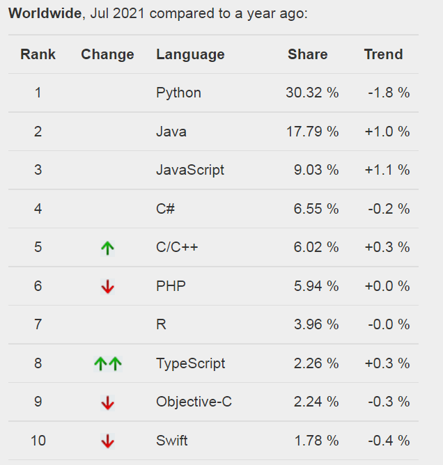PHP Language Popularity 2021