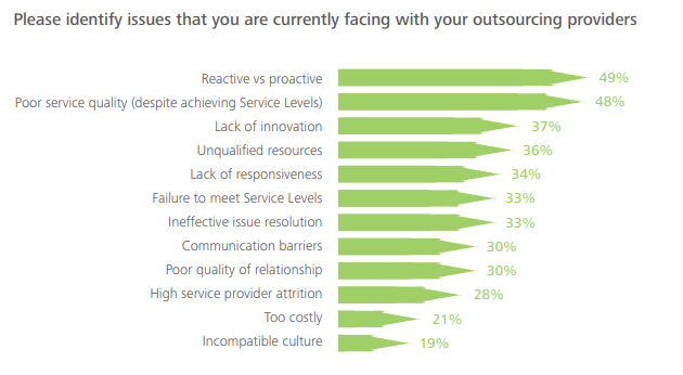 Deloiite survey problems with outsourcing and outsourcing risks